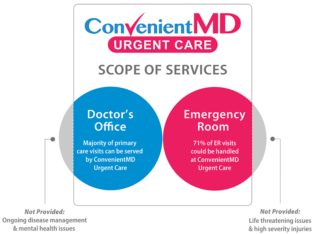 convenient-MD_diagram